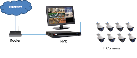 How Does a CCTV System Work?